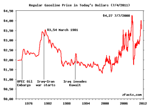 zFacts - Price of Gasoline